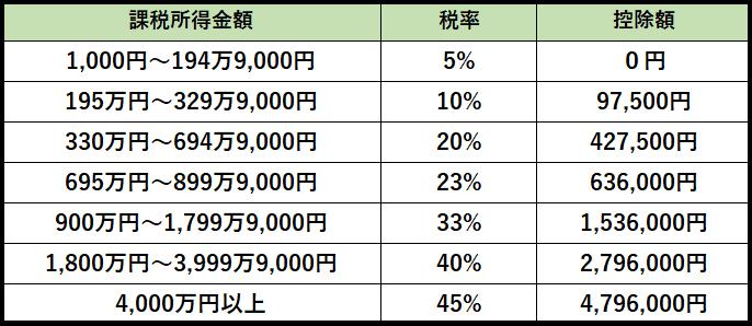 2018年税金