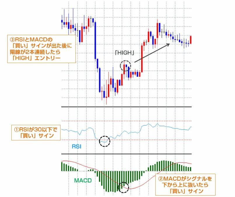 RSIとMACDのチャート
